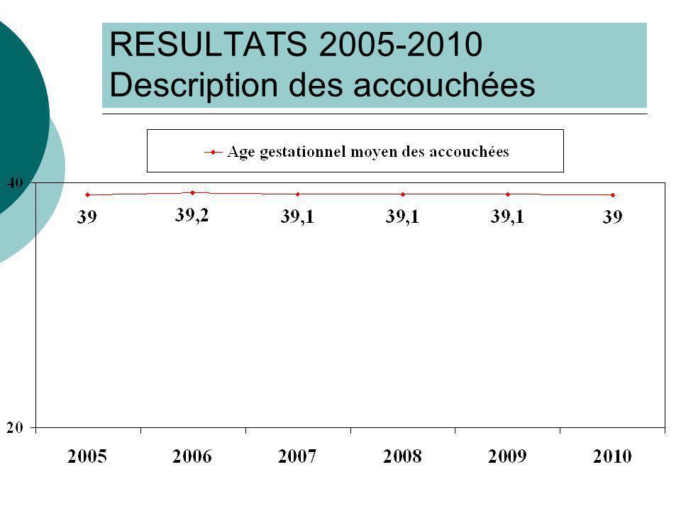 RESULTATS 2005-2010 Description des accouchées