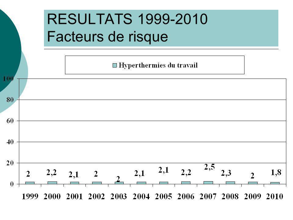 RESULTATS 1999-2010 Facteurs de risque