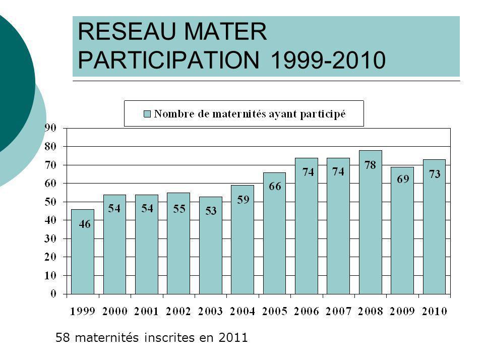 RESEAU MATER CONCLUSION % césariennes augmente : 18% à 20,5% Age moyen augmente (29,4 à 30,2 ans) Allaitement : 60,5% à 65,7% Césariennes : Moins de césariennes prophylactiques (54,1% à 47,8%) Moins danesthésies générales (15,7% à 5,0%)