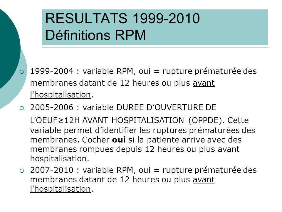 RESULTATS 1999-2010 Définitions RPM 1999-2004 : variable RPM, oui = rupture prématurée des membranes datant de 12 heures ou plus avant l hospitalisation.