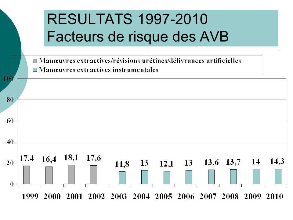 RESULTATS 1997-2010 Facteurs de risque des AVB