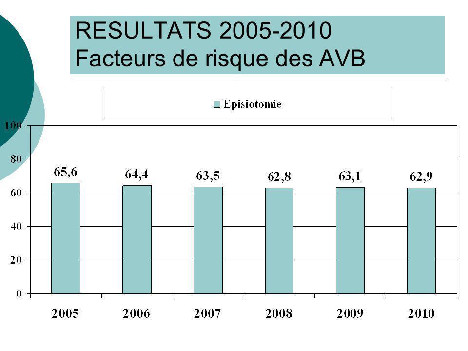 RESULTATS 2005-2010 Facteurs de risque des AVB