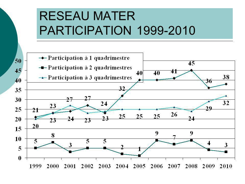 RESEAU MATER CONCLUSION AVB : Plus de péridurales ( 60,9% à 76,3%) Plus de DA/RU (9,1% à 11,2%) Plus de manœuvres extractives (11,8% à 14,3%) Plus de sondages évacuateurs (0 : 45,8% à 29,8%; 1 : 40,1% à 49,5%;>1 : 11,7% à 19,0%) Moins dépisiotomies (65,6% à 62,9%)
