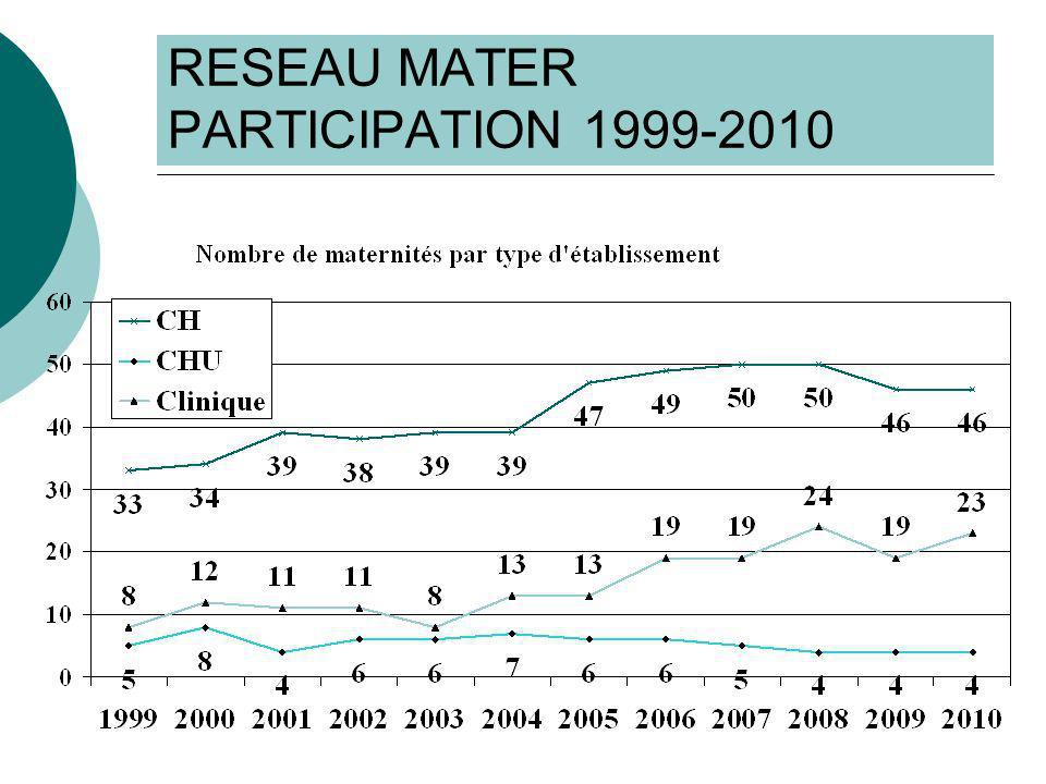 RESEAU MATER CONCLUSION Infections du bébé : diminution des infections oculaires et des infections cutanées (taux bruts) Infections de la mère : Baisse du risque dendométrites chez les AVB, ISO et IU chez les césariennes : OR<1 (par rapport à la référence 1999) IU chez les AVB : pas de baisse du risque par rapport à 1999