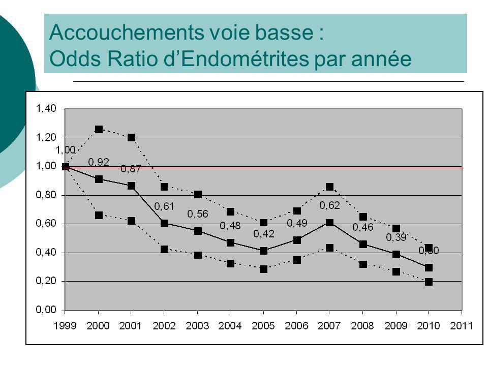 Accouchements voie basse : Odds Ratio dEndométrites par année