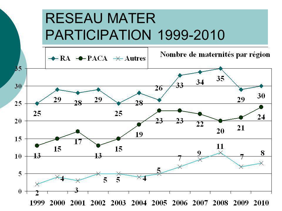 RESULTATS 1999-2010 Facteurs de risque 5,7% inconnu en 2010