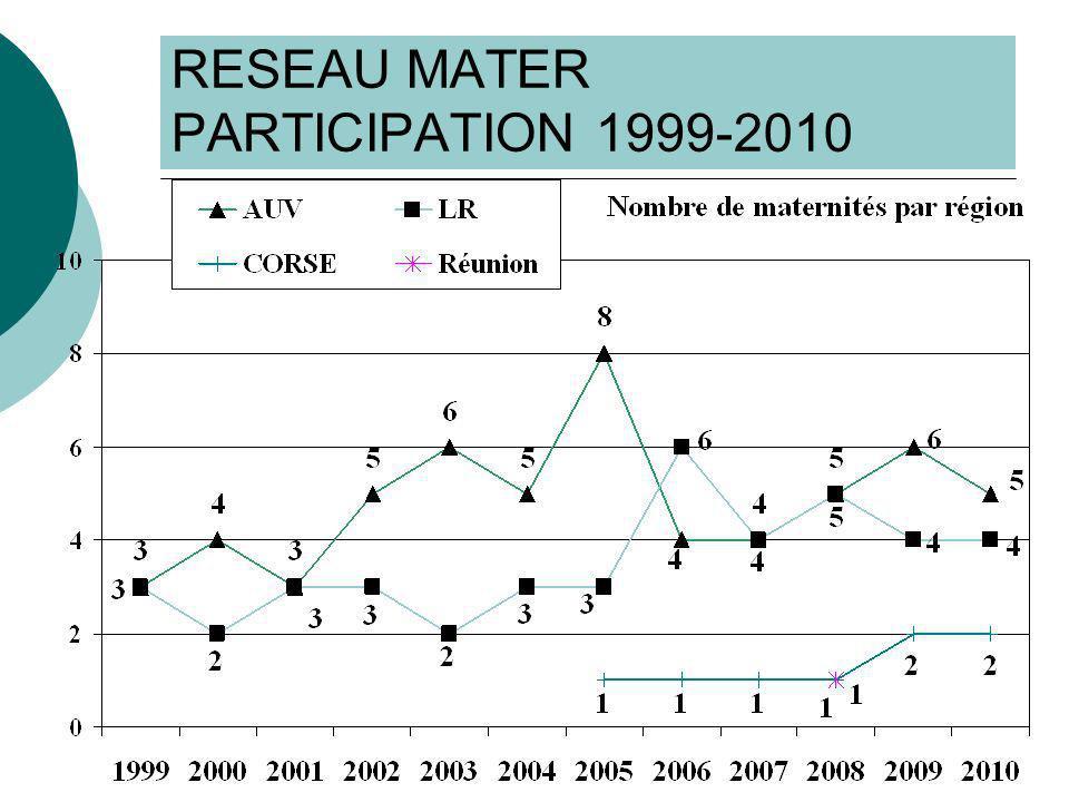 RESULTATS 1999-2010 Facteurs de risque 6,0% inconnu en 2010