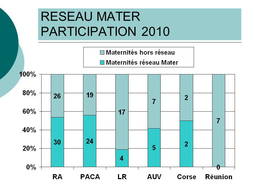 RESEAU MATER DONNEES MANQUANTES 2006-2010 Evolution des valeurs manquantes : 2006 : 0,83% 2007 : 1,88% 2008 : 1,03% 2009 : 1,17% 2010 : 1,32% La plupart < 2 %