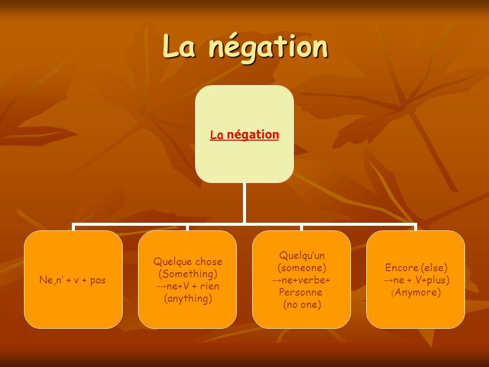 La négation Ne,n + v + pas Quelque chose (Something) ne+V + rien (anything) Quelquun (someone) ne+verbe+ Personne (no one) Encore (else) ne + V+plus)