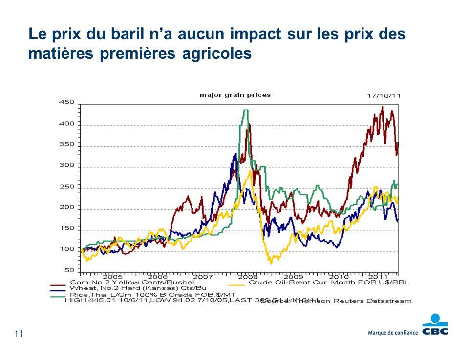 hausse des coûts des intrants la production de biocarburants Le prix du baril na aucun impact sur les prix des matières premières agricoles 11