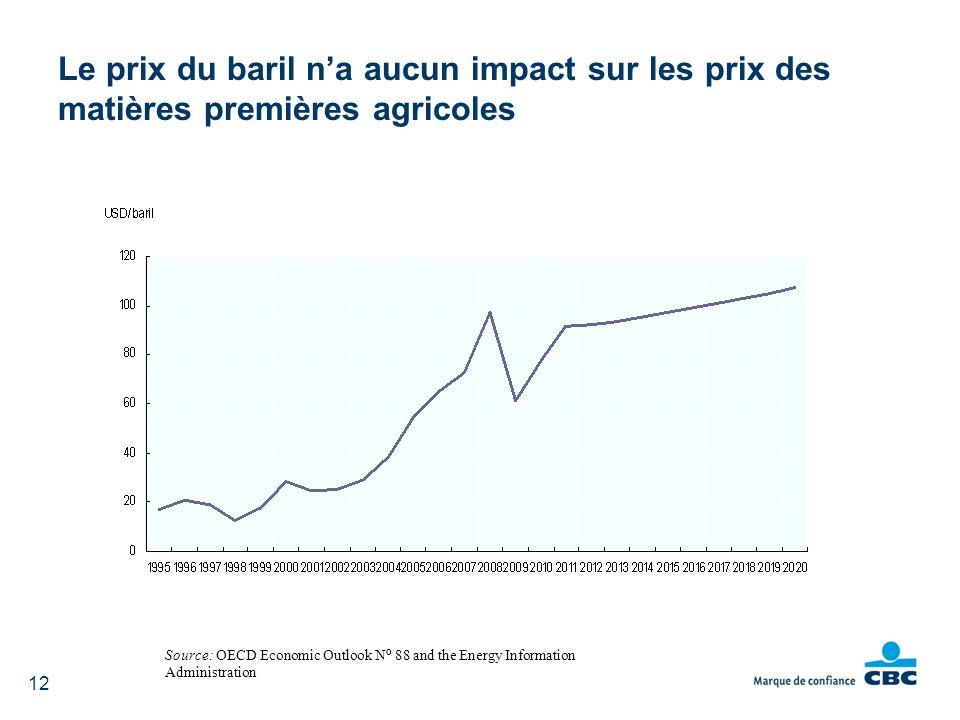 hausse des coûts des intrants la production de biocarburants Source: OECD Economic Outlook N º 88 and the Energy Information Administration Le prix du