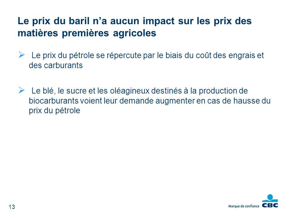 Le prix du pétrole se répercute par le biais du coût des engrais et des carburants Le blé, le sucre et les oléagineux destinés à la production de bioc