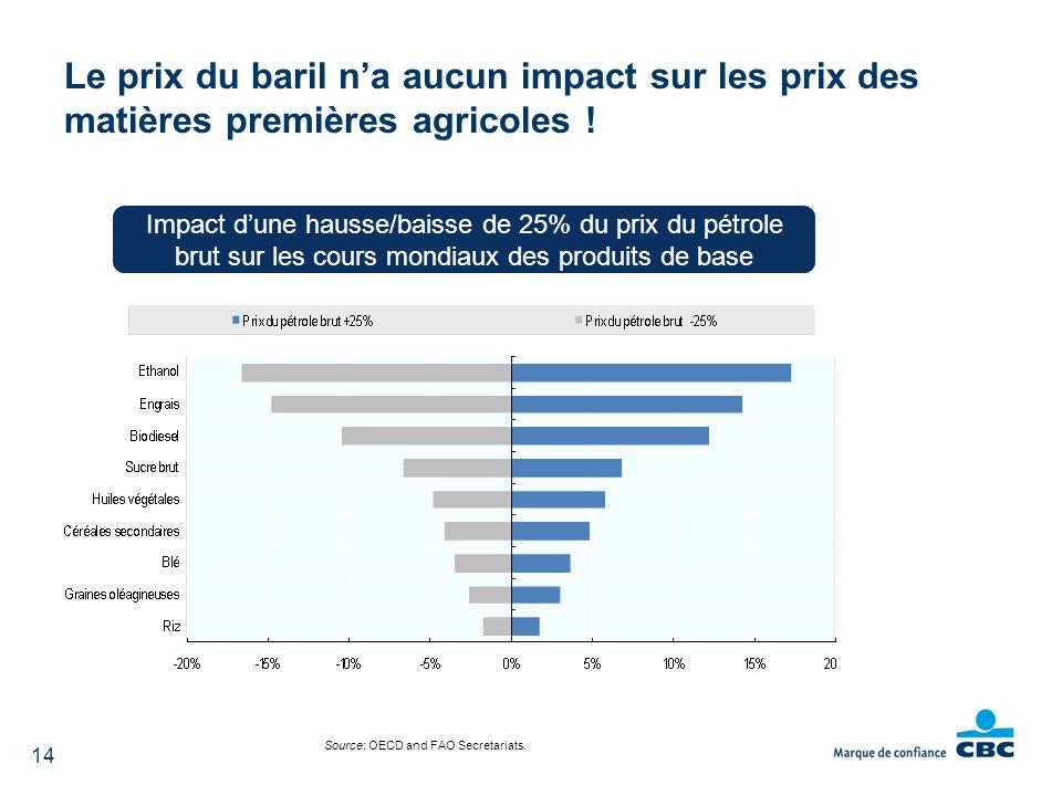 Source: OECD and FAO Secretariats. Le prix du baril na aucun impact sur les prix des matières premières agricoles ! 14 Impact dune hausse/baisse de 25