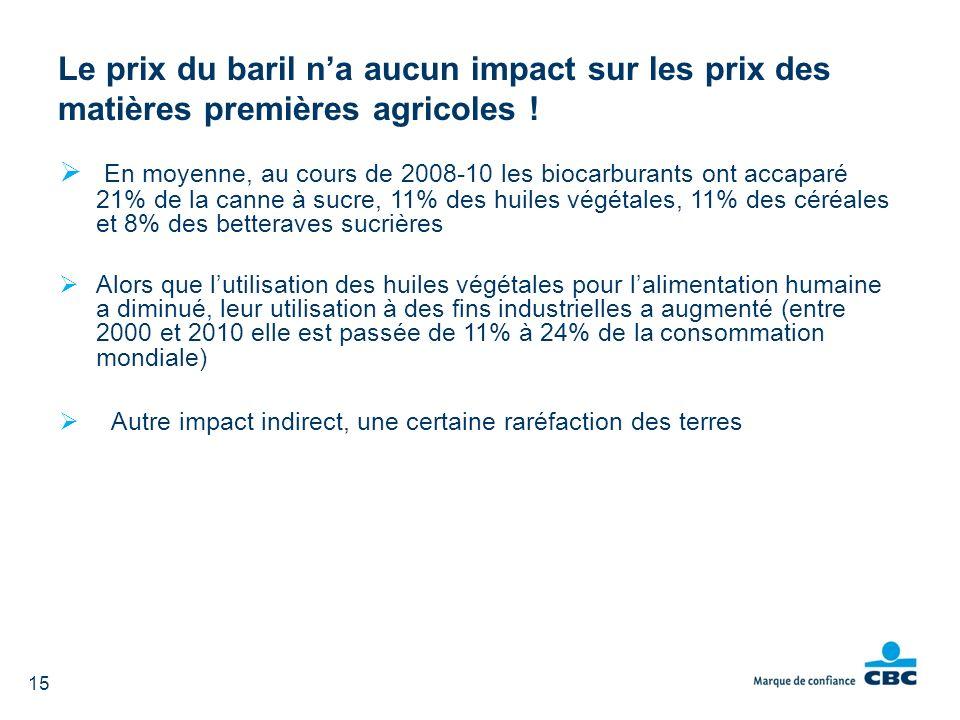 En moyenne, au cours de 2008-10 les biocarburants ont accaparé 21% de la canne à sucre, 11% des huiles végétales, 11% des céréales et 8% des betterave