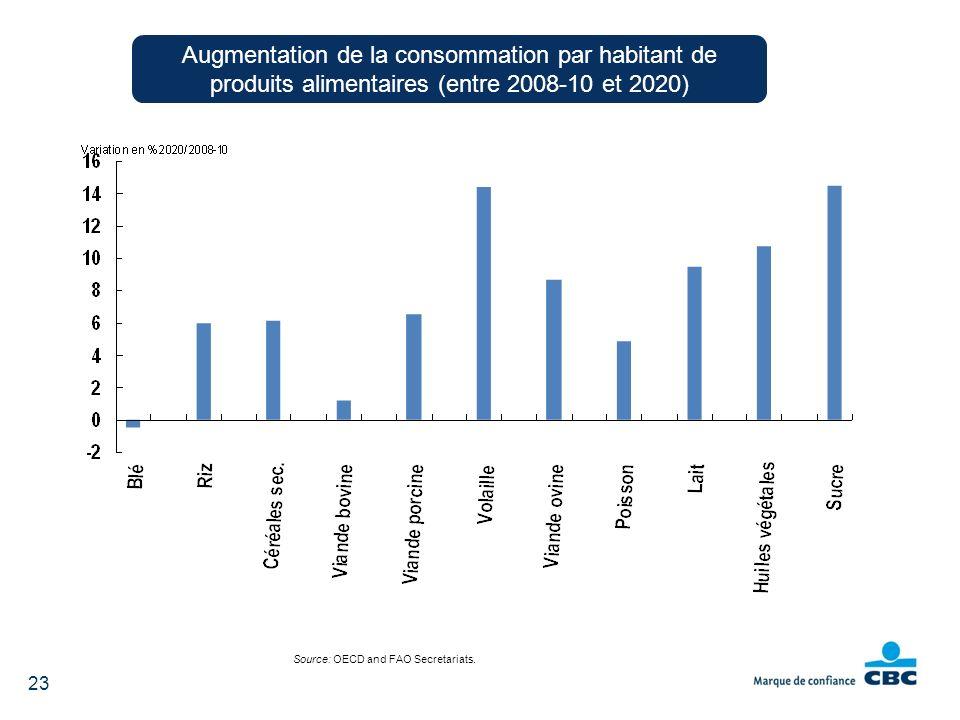Source: OECD and FAO Secretariats. 23 Augmentation de la consommation par habitant de produits alimentaires (entre 2008-10 et 2020)