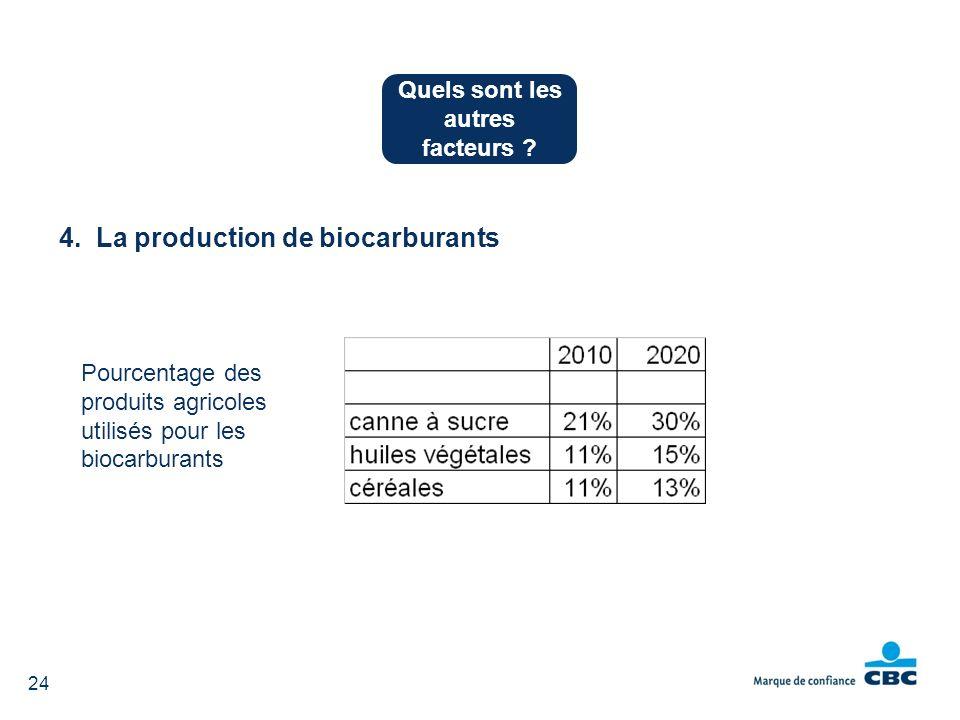 4. La production de biocarburants Pourcentage des produits agricoles utilisés pour les biocarburants Quels sont les autres facteurs ? 24