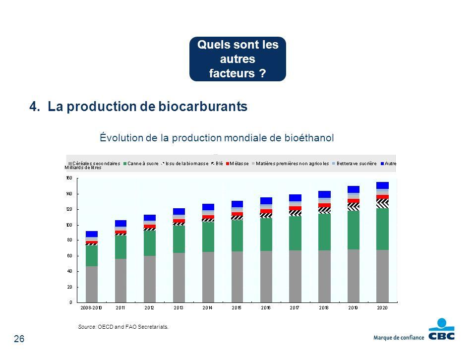 Quels sont les autres facteurs ? 4. La production de biocarburants 26 Évolution de la production mondiale de bioéthanol Source: OECD and FAO Secretari