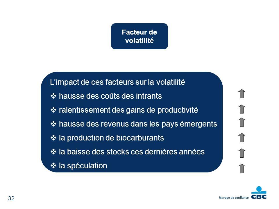 Limpact de ces facteurs sur la volatilité hausse des coûts des intrants ralentissement des gains de productivité hausse des revenus dans les pays émer
