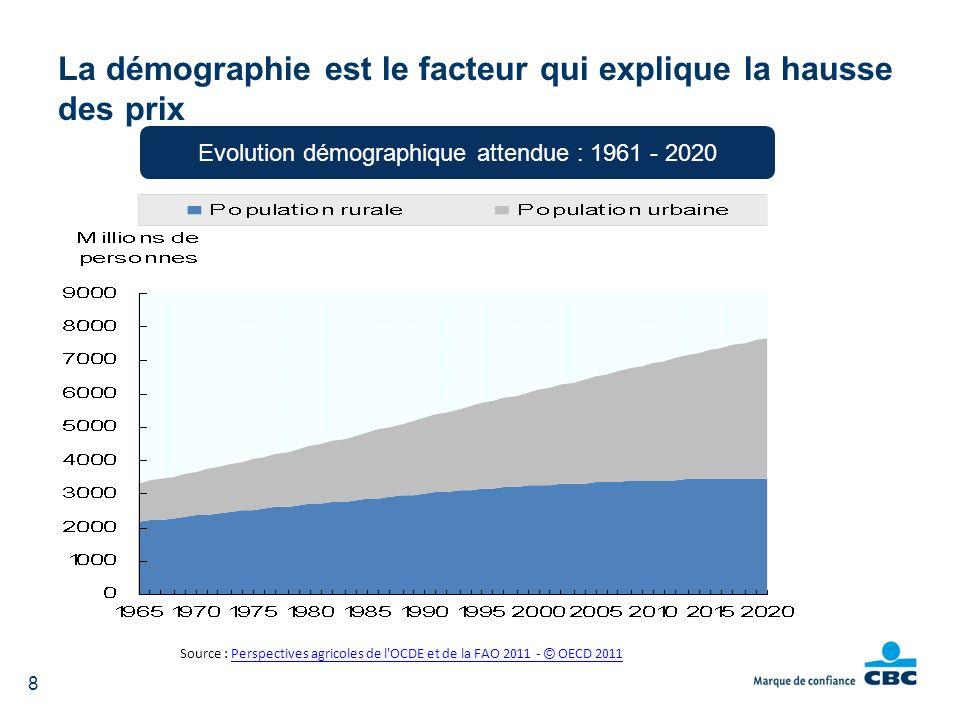 La démographie est le facteur qui explique la hausse des prix 8 Source : Perspectives agricoles de l'OCDE et de la FAO 2011 - © OECD 2011Perspectives