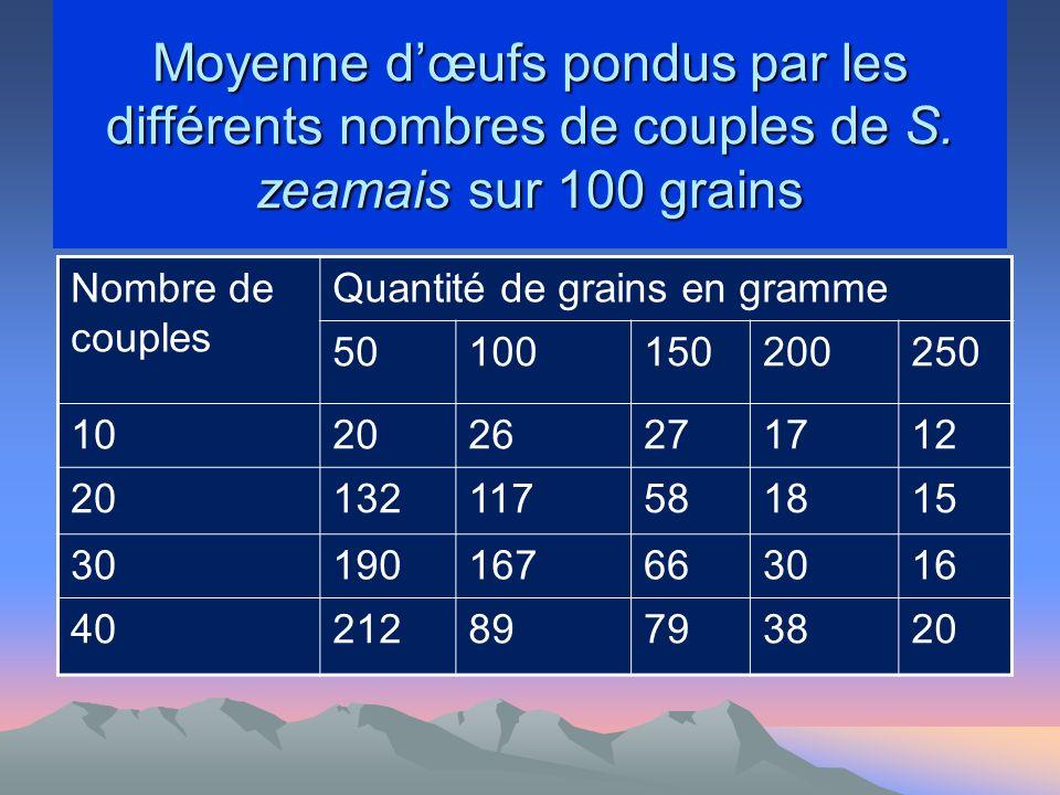 Moyenne dœufs pondus par les différents nombres de couples de S.