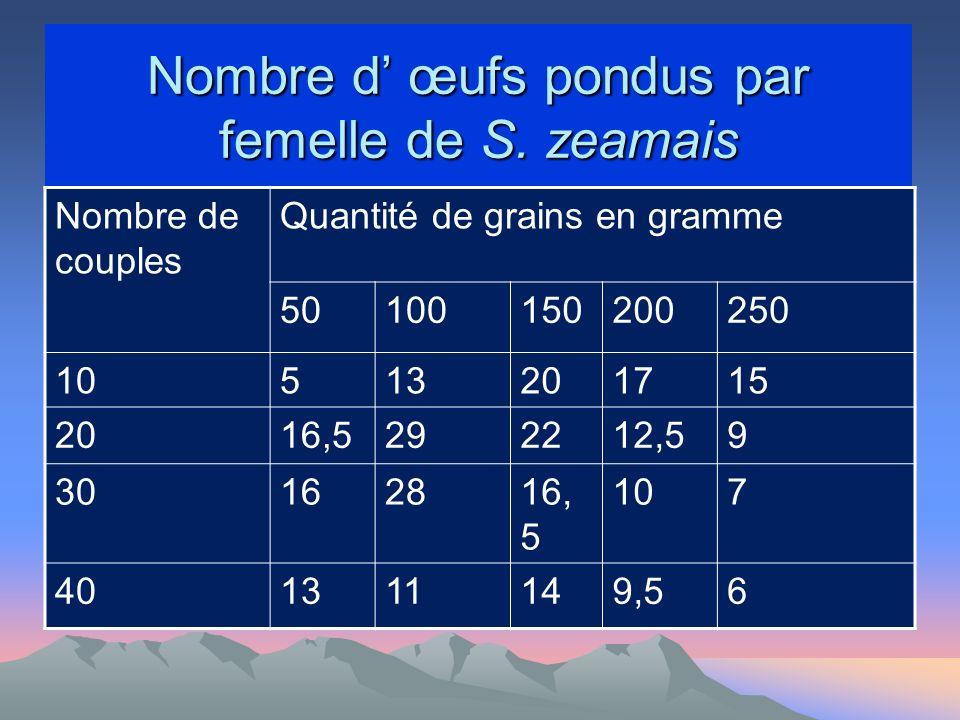 Nombre d œufs pondus par femelle de S.
