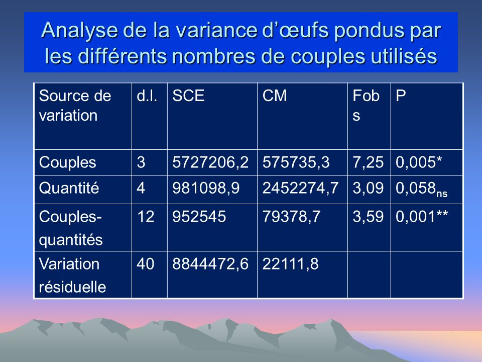 Analyse de la variance dœufs pondus par les différents nombres de couples utilisés Source de variation d.l.SCECMFob s P Couples35727206,2575735,37,250,005* Quantité4981098,92452274,73,090,058 ns Couples- quantités 1295254579378,73,590,001** Variation résiduelle 408844472,622111,8