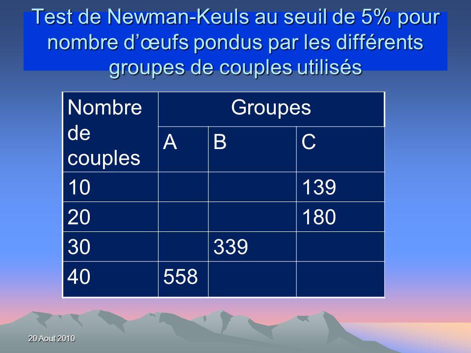 Test de Newman-Keuls au seuil de 5% pour nombre dœufs pondus par les différents groupes de couples utilisés Nombre de couples Groupes ABC 10139 20180 30339 40558 20 Aout 2010