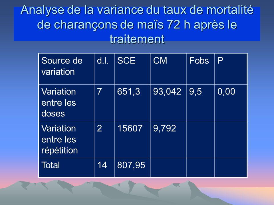Analyse de la variance du taux de mortalité de charançons de maïs 72 h après le traitement Source de variation d.l.SCECMFobsP Variation entre les doses 7651,393,0429,50,00 Variation entre les répétition 2156079,792 Total14807,95