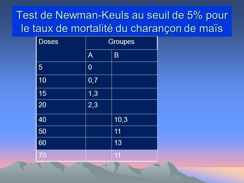 Test de Newman-Keuls au seuil de 5% pour le taux de mortalité du charançon de maïs DosesGroupes AB 50 100,7 151,3 202,3 4010,3 5011 6013 7011