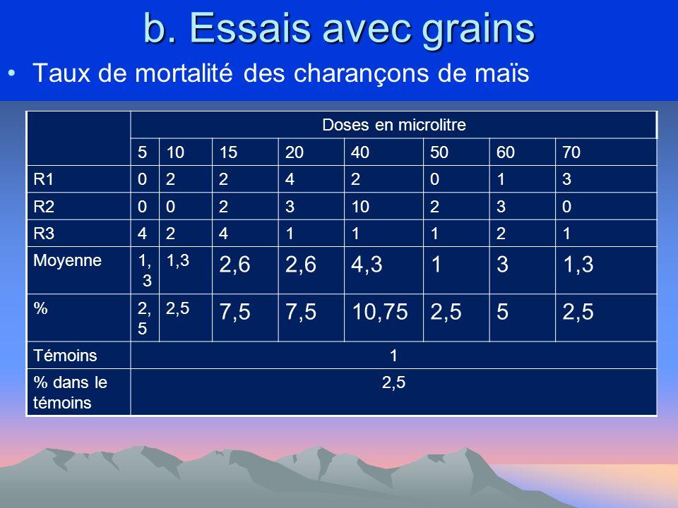 b. Essais avec grains Taux de mortalité des charançons de maïs Doses en microlitre 510152040506070 R102242013 R2002310230 R342411121 Moyenne1, 3 2,6 4