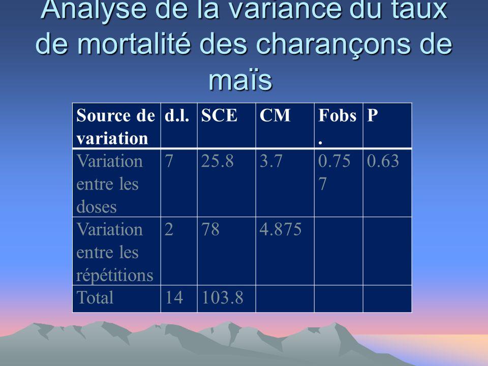 Analyse de la variance du taux de mortalité des charançons de maïs Analyse de la variance du taux de mortalité des charançons de maïs Source de variation d.l.SCECMFobs.
