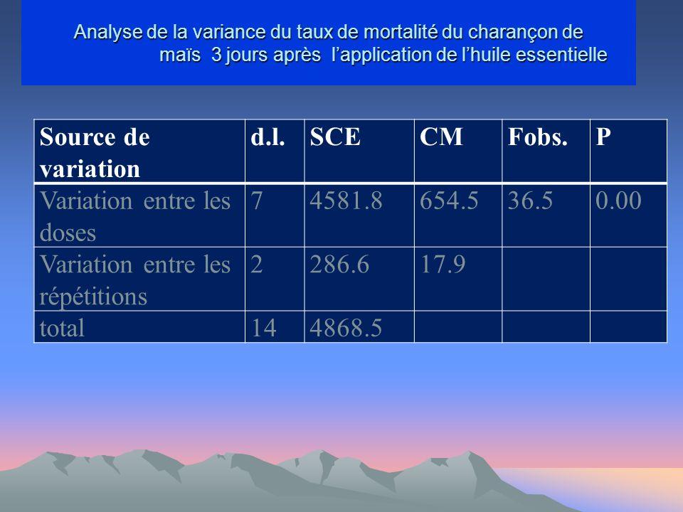 Analyse de la variance du taux de mortalité du charançon de maïs 3 jours après lapplication de lhuile essentielle Source de variation d.l.SCECMFobs.P Variation entre les doses 74581.8654.536.50.00 Variation entre les répétitions 2286.617.9 total144868.5
