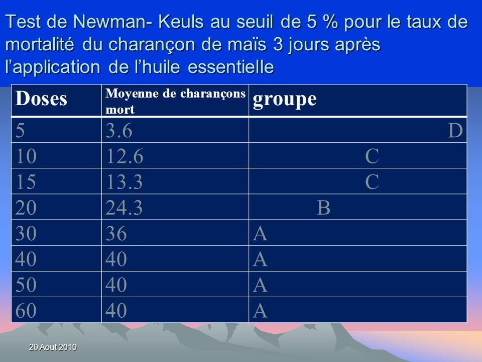 Test de Newman- Keuls au seuil de 5 % pour le taux de mortalité du charançon de maïs 3 jours après lapplication de lhuile essentielle Doses Moyenne de charançons mort groupe 53.6D 1012.6 C 1513.3 C 2024.3 B 3036A 40 A 5040A 6040A 20 Aout 2010