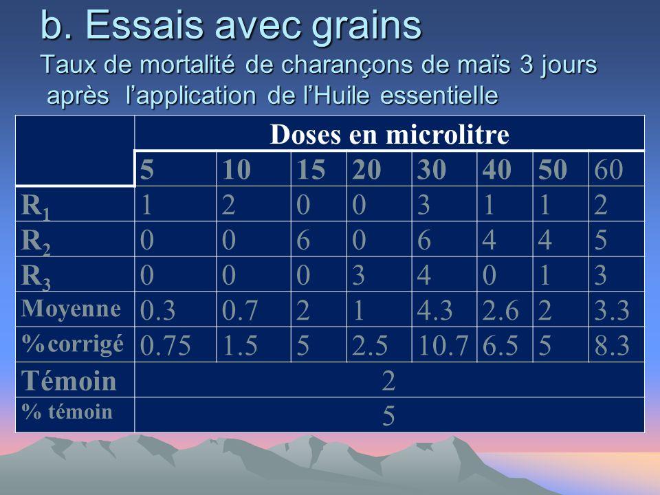 b. Essais avec grains Taux de mortalité de charançons de maïs 3 jours après lapplication de lHuile essentielle Doses en microlitre 510152030405060 R1R