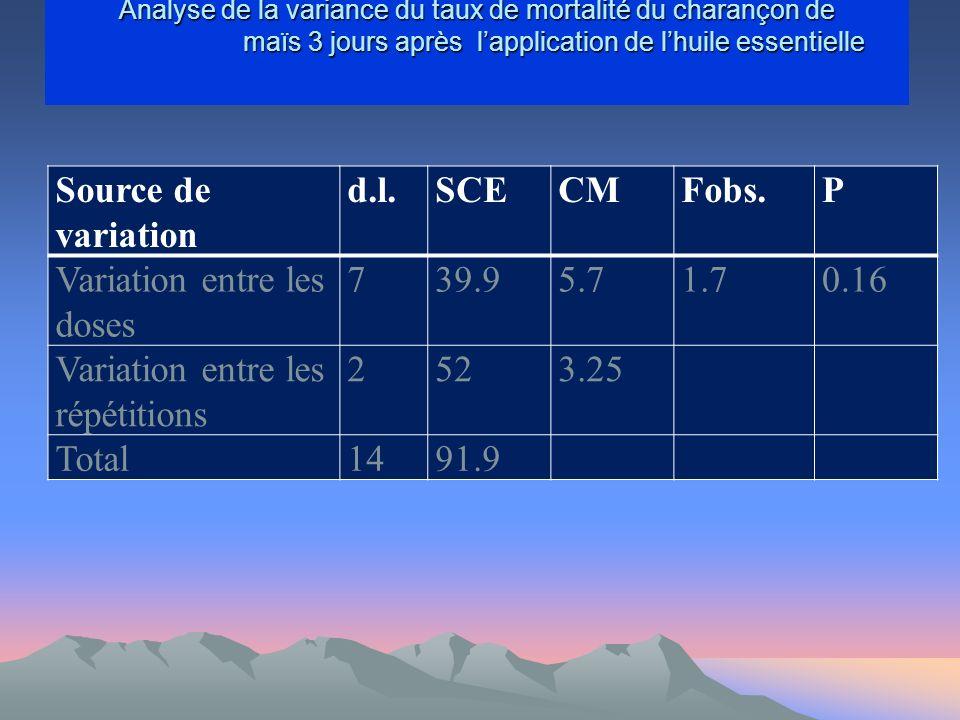 Analyse de la variance du taux de mortalité du charançon de maïs 3 jours après lapplication de lhuile essentielle Analyse de la variance du taux de mortalité du charançon de maïs 3 jours après lapplication de lhuile essentielle Source de variation d.l.SCECMFobs.P Variation entre les doses 739.95.71.70.16 Variation entre les répétitions 2523.25 Total1491.9