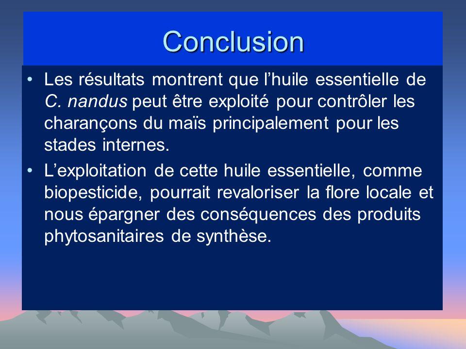 Conclusion Les résultats montrent que lhuile essentielle de C.