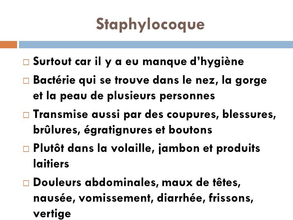 Staphylocoque Surtout car il y a eu manque dhygiène Bactérie qui se trouve dans le nez, la gorge et la peau de plusieurs personnes Transmise aussi par