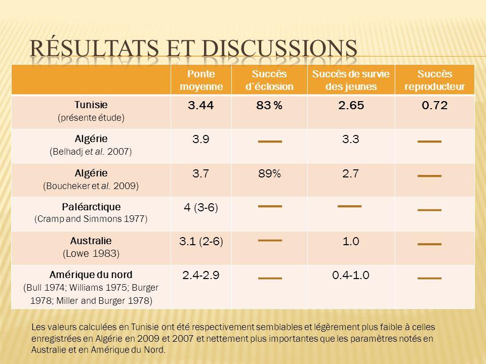 Ponte moyenne Succès déclosion Succès de survie des jeunes Succès reproducteur Tunisie ( présente étude ) 3.4483 %2.650.72 Algérie ( Belhadj et al.