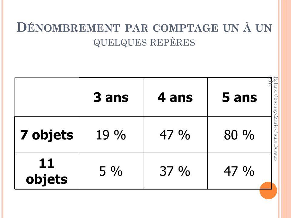 D ÉNOMBREMENT PAR COMPTAGE UN À UN QUELQUES REPÈRES 25 47 %37 %5 % 11 objets 80 %47 %19 %7 objets 5 ans4 ans3 ans Roland Charnay-Marie-Paule Dussuc- 2