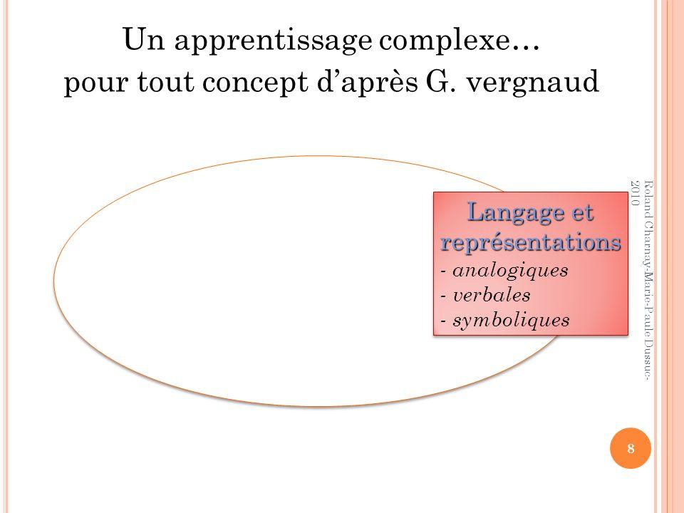 Langage et représentations - analogiques - verbales - symboliques Langage et représentations - analogiques - verbales - symboliques Un apprentissage c
