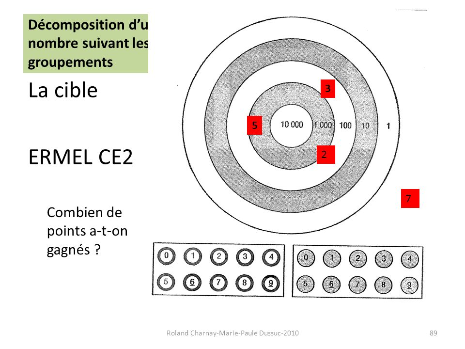 Décomposition dun nombre suivant les groupements La cible ERMEL CE2 Roland Charnay-Marie-Paule Dussuc-201089 5 3 2 7 Combien de points a-t-on gagnés ?