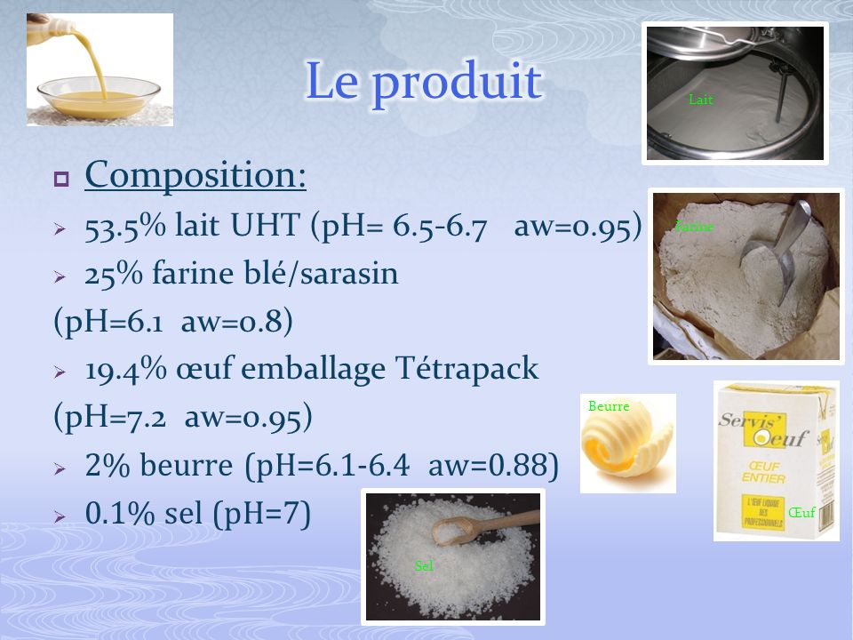 Composition: 53.5% lait UHT (pH= 6.5-6.7 aw=0.95) 25% farine blé/sarasin (pH=6.1 aw=0.8) 19.4% œuf emballage Tétrapack (pH=7.2 aw=0.95) 2% beurre (pH=6.1-6.4 aw=0.88) 0.1% sel (pH=7) Lait Farine Œuf Beurre Sel