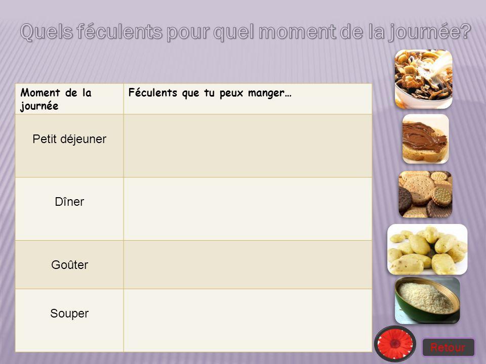 Moment de la journée Féculents que tu peux manger… Petit déjeuner Dîner Goûter Souper Retour