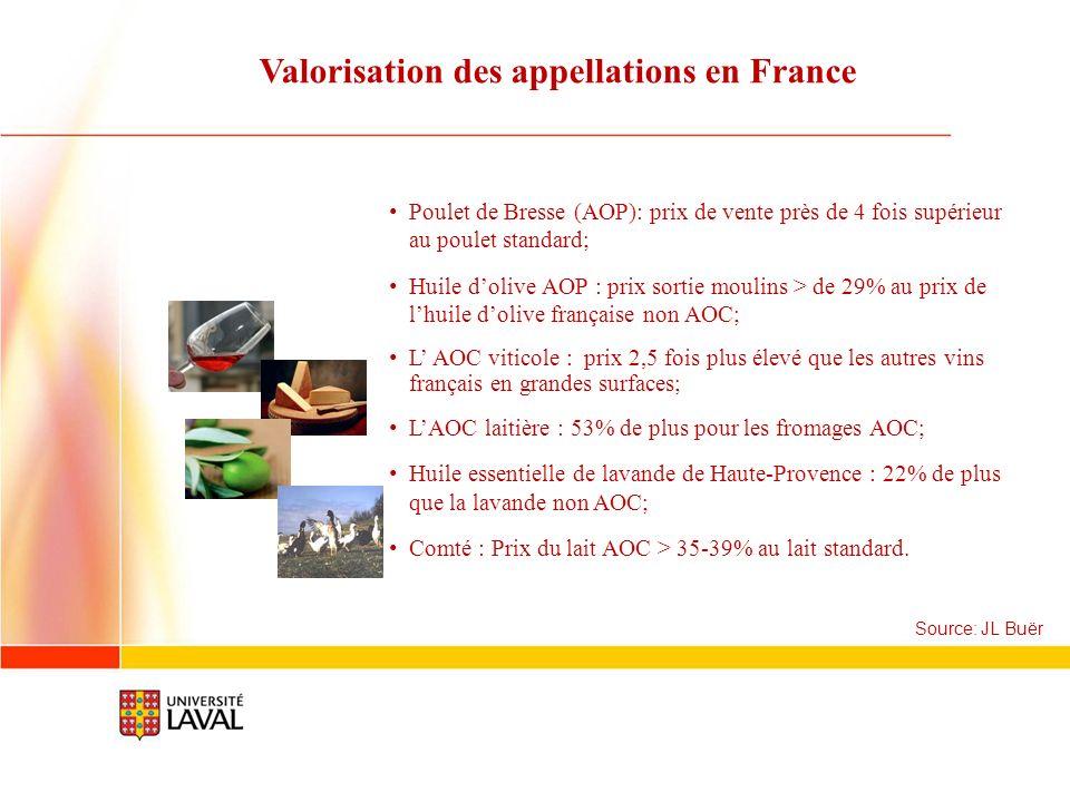 Valorisation des appellations en France Source: JL Buër Poulet de Bresse (AOP): prix de vente près de 4 fois supérieur au poulet standard; Huile doliv