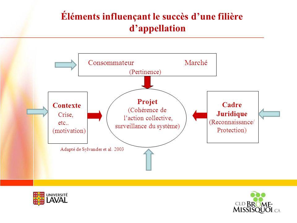 Éléments influençant le succès dune filière dappellation Adapté de Sylvander et al. 2003 Contexte Crise, etc.. (motivation) Projet (Cohérence de lacti