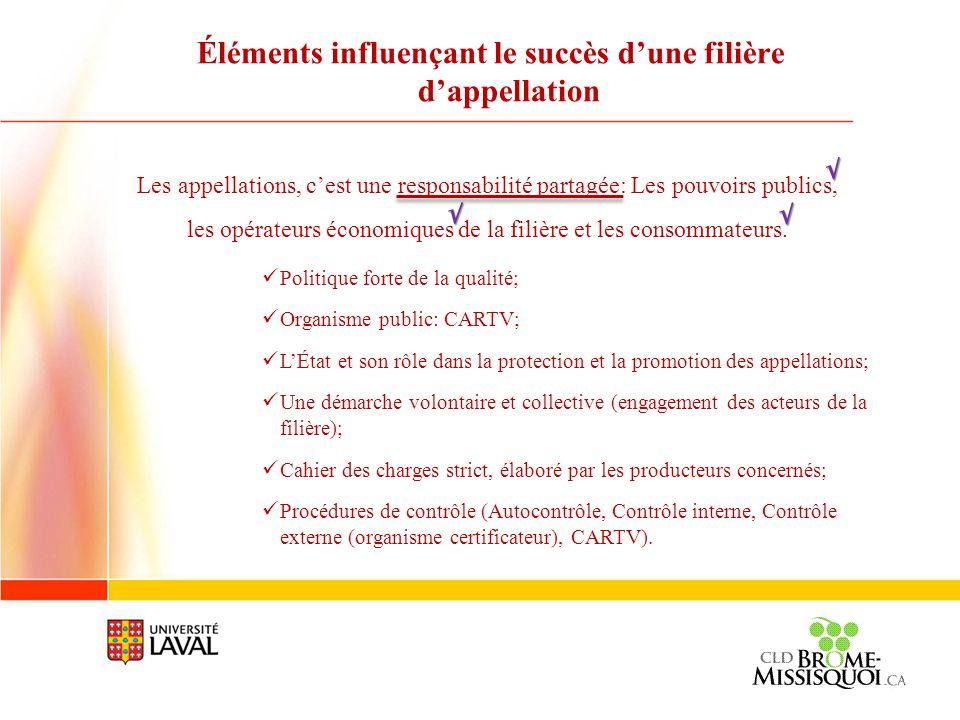 Éléments influençant le succès dune filière dappellation Les appellations, cest une responsabilité partagée: Les pouvoirs publics, les opérateurs écon