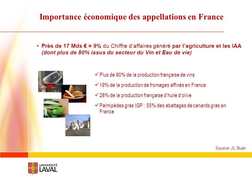 Importance économique des appellations en France Près de 17 Mds = 9% du Chiffre daffaires généré par lagriculture et les IAA (dont plus de 80% issus d