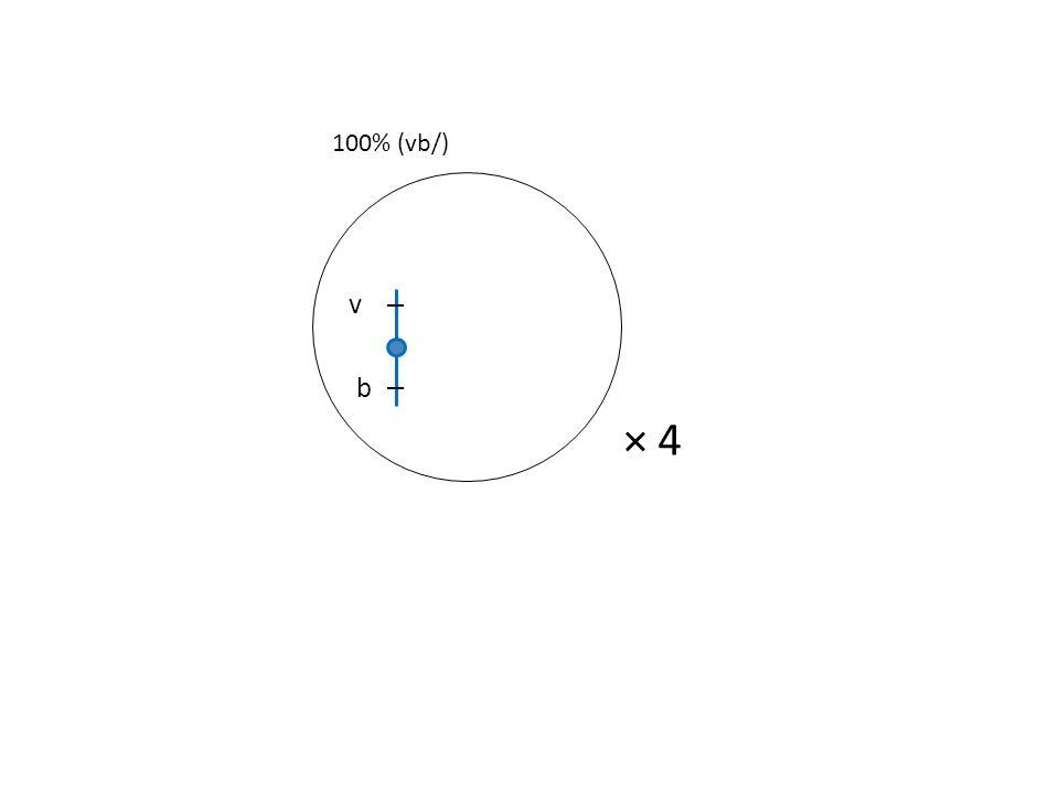 v b × 4 100% (vb/)