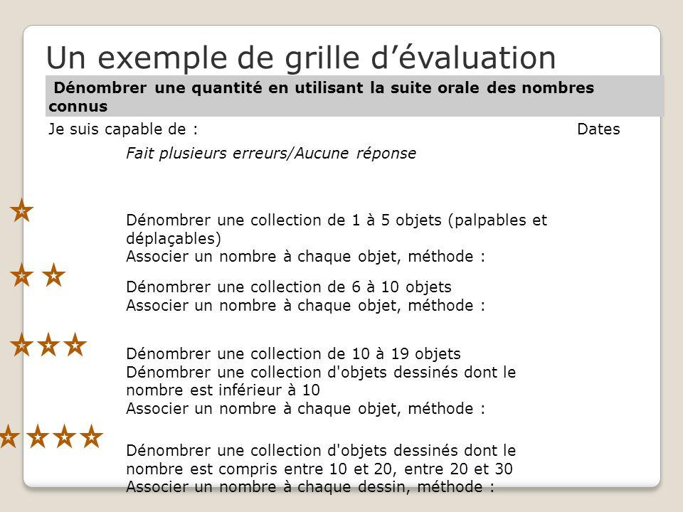 Dénombrer une quantité en utilisant la suite orale des nombres connus Je suis capable de :Dates Fait plusieurs erreurs/Aucune réponse Dénombrer une collection de 1 à 5 objets (palpables et déplaçables) Associer un nombre à chaque objet, méthode : Dénombrer une collection de 6 à 10 objets Associer un nombre à chaque objet, méthode : Dénombrer une collection de 10 à 19 objets Dénombrer une collection d objets dessinés dont le nombre est inférieur à 10 Associer un nombre à chaque objet, méthode : Dénombrer une collection d objets dessinés dont le nombre est compris entre 10 et 20, entre 20 et 30 Associer un nombre à chaque dessin, méthode : Un exemple de grille dévaluation