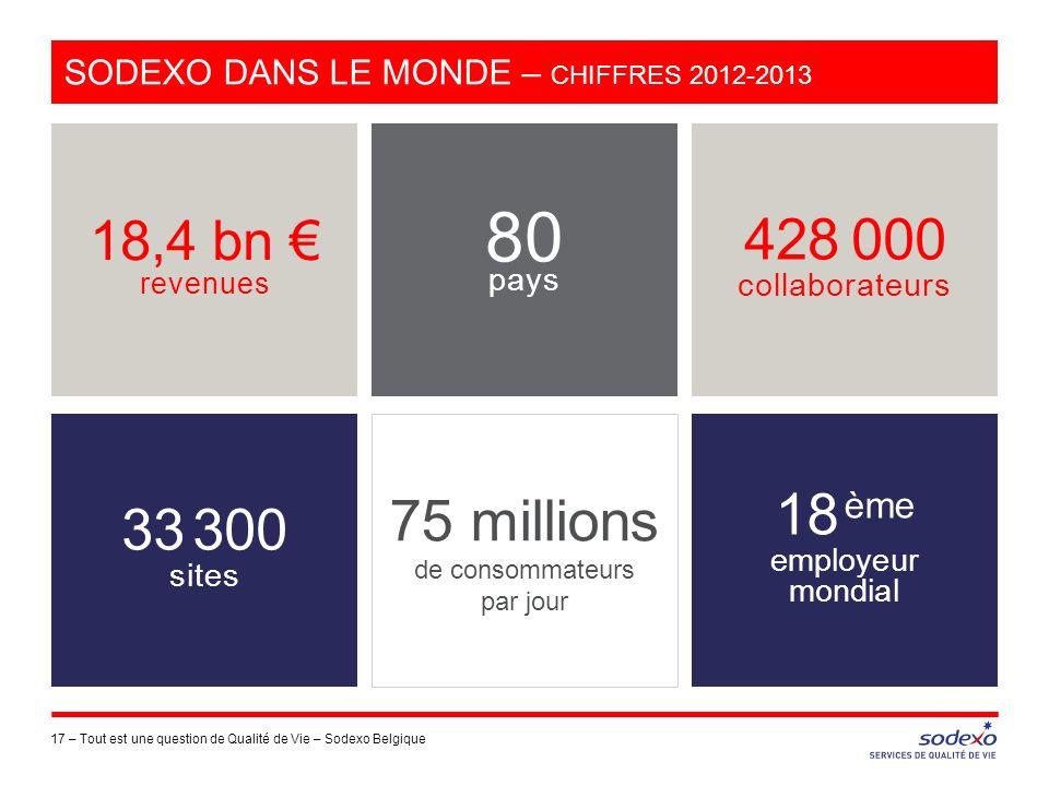 SODEXO DANS LE MONDE – CHIFFRES 2012-2013 17 –Tout est une question de Qualité de Vie – Sodexo Belgique 18,4 bn revenues 428 000 collaborateurs 18 ème